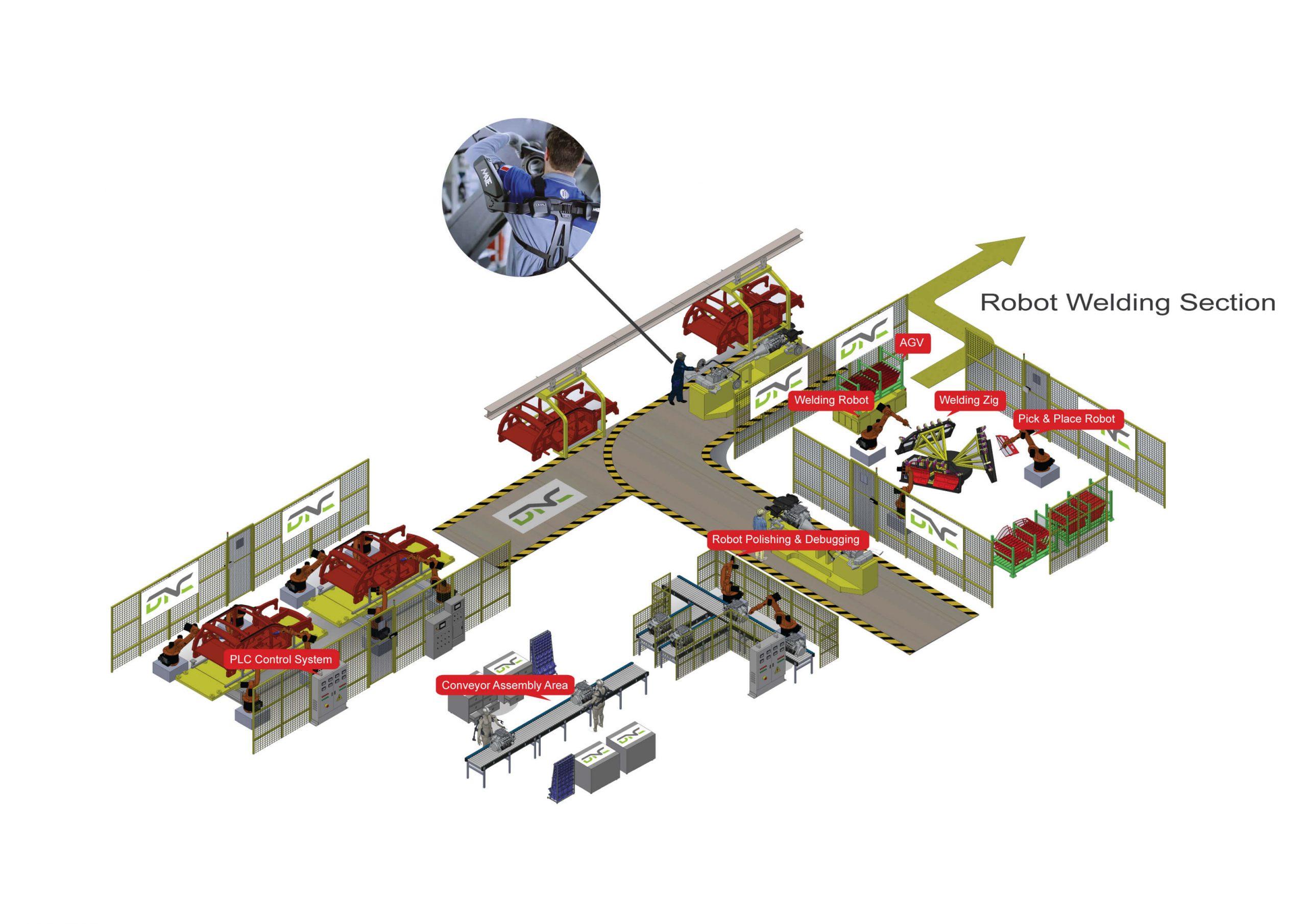 Automotive Scale Process